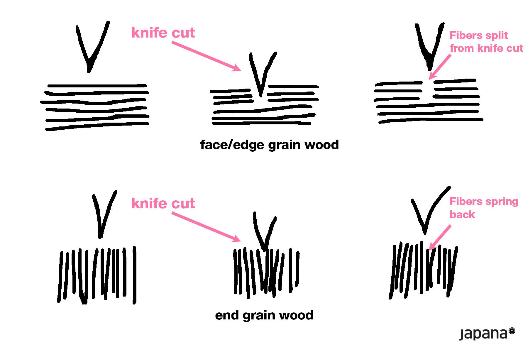 edge grain end grain board